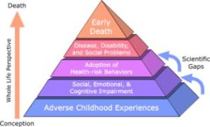 Ace Pyramid: The Adverse Childhood Experiences Study